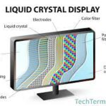 What Are LCD Monitors?